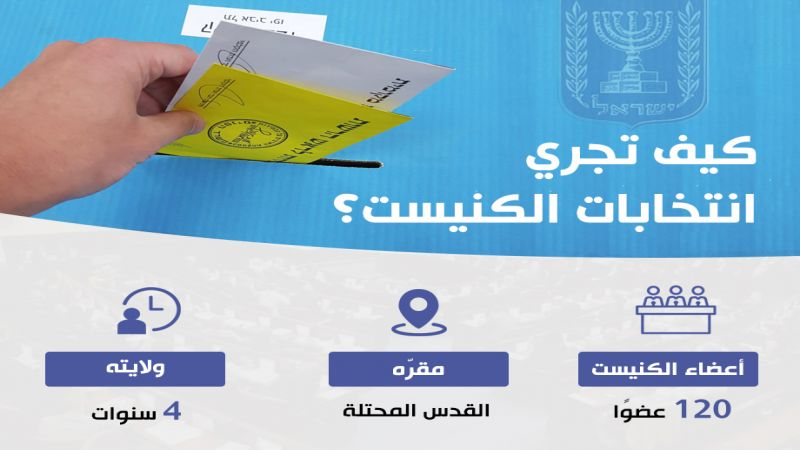"""انتخابات """"الكنيست"""" الاسرائيلي في 17 أيلول 2019: أبرز المتنافسين"""