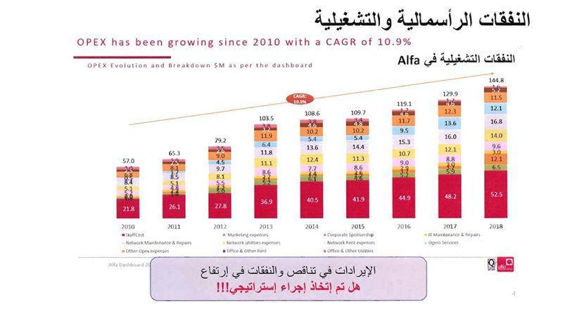 بالأرقام..قطاع الخليوي في لبنان: عشوائية وسوء إدارة وتجاوزات