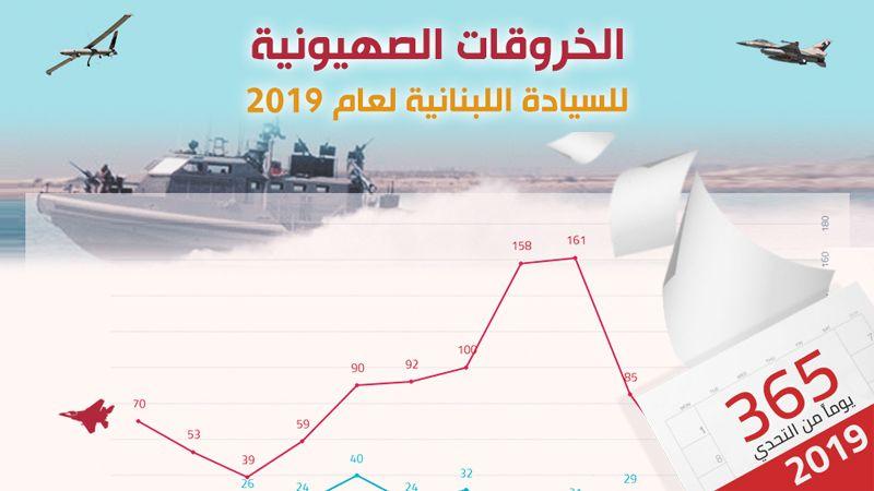 الخروقات الصهيونية للسيادة اللبنانية للعام 2019