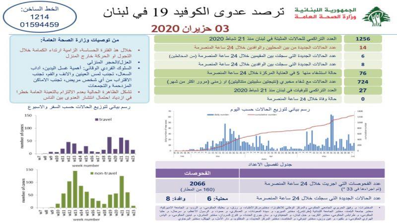لبنان: 14 إصابة جديدة بفيروس كورونا