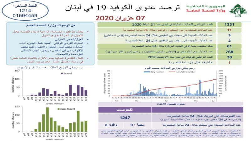 كورونا يصيب 11 شخصا جديدا في لبنان ويرفع حصيلته الاجمالية إلى 1331