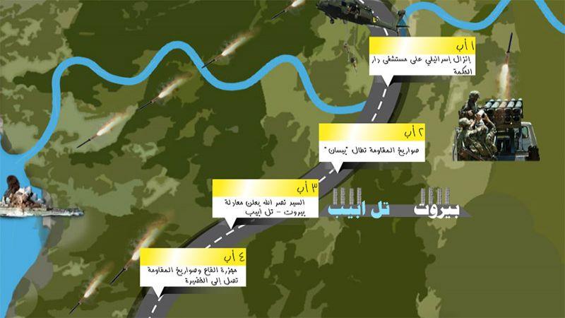 """2 آب: صواريخ المقاومة تطال """"بيسان"""""""