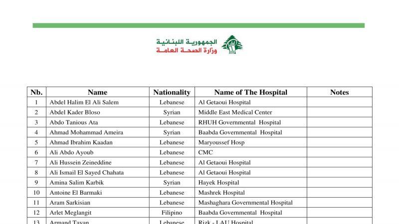 وزارة الصحة تنشر لائحة بأسماء شهداء مرفأ بيروت