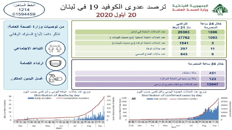 إصابات كورونا تتخطى عتبة الألف للمرة الأولى في لبنان