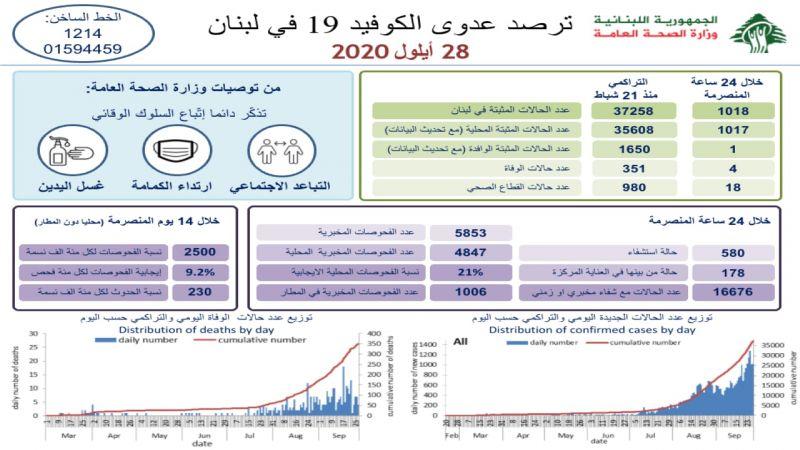 وزارة الصحة: 1018 إصابة جديدة بكورونا و 4 حالات وفاة