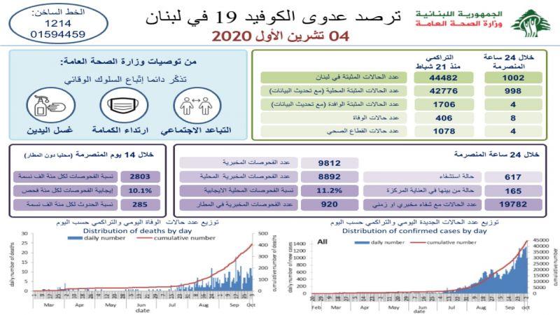 وزارة الصحة: 8 وفيات و1002 إصابة جديدة بفيروس كورونا