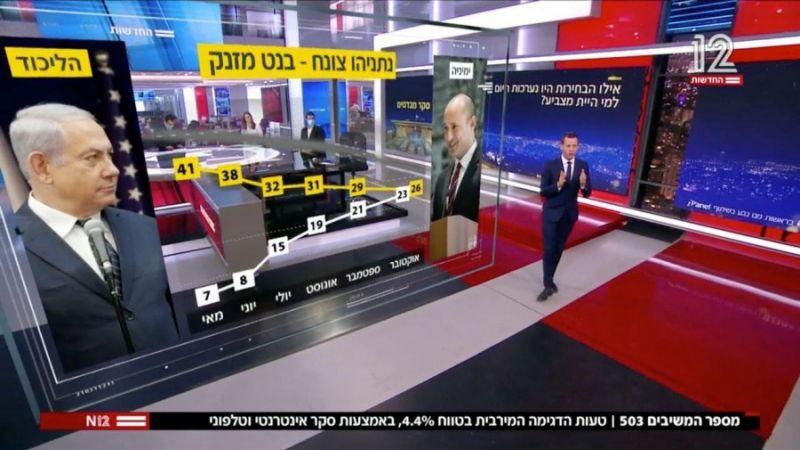 نتائج دراماتيكية لأحدث استطلاع رأي قد تمنع نتنياهو من التفكير بالانتخابات