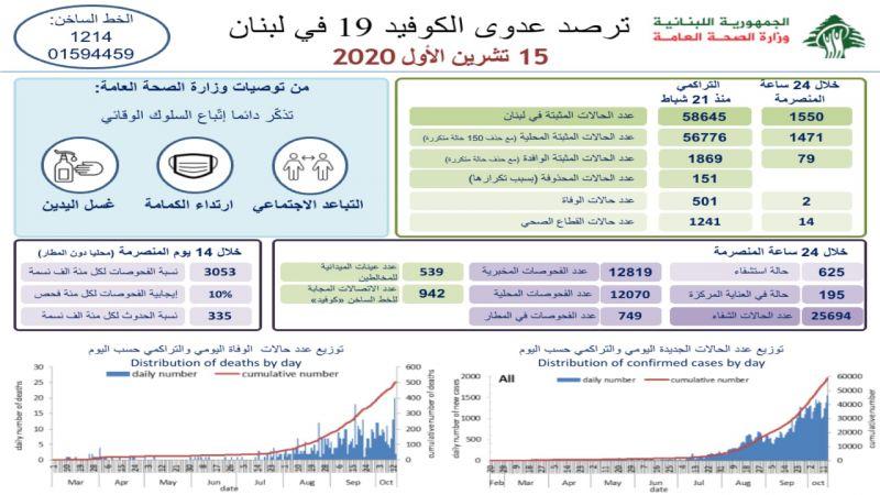 1550 اصابة... لبنان يسجّل رقمًا قياسيًا جديدًا في عدّاد كورونا