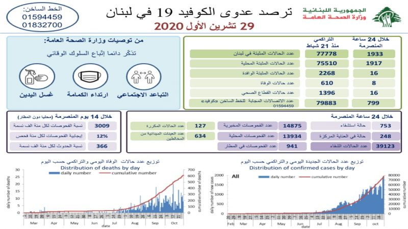 لبنان يسجل ارتفاعاً غير مسبوق باصابات كورونا