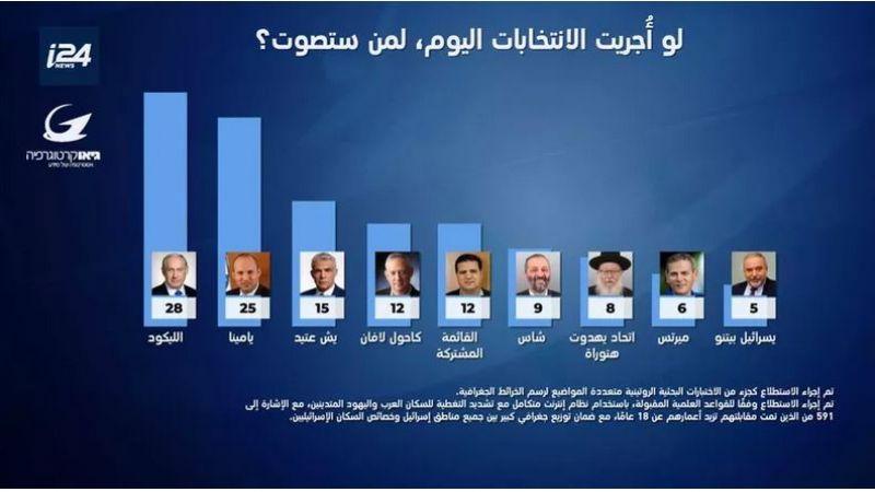 """استطلاع رأي: تحالف """"يمينا"""" ينافس """"الليكود"""" في انتخابات """"الكنيست"""""""