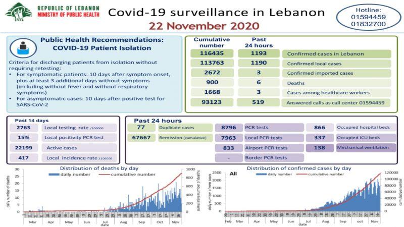 وزارة الصحة: 1193 اصابات كورونا جديدة و6 حالات وفاة