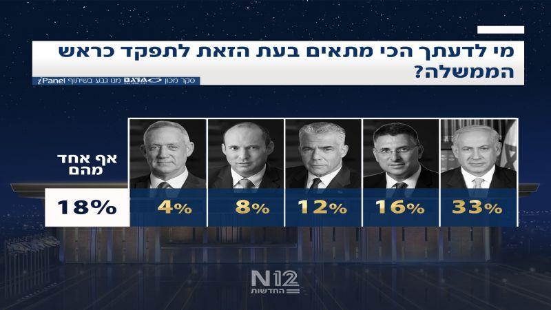 سيناريو ما بعد الانتخابات: نتنياهو لن ينفرد بحكومة يمينية