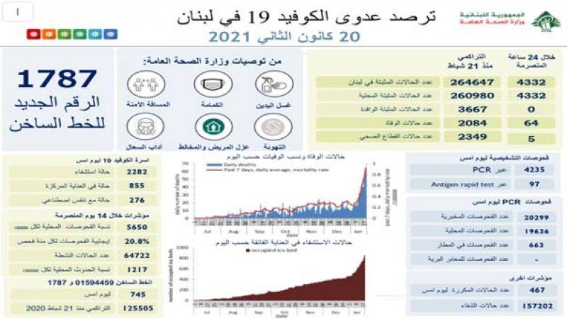 وزارة الصحة : 4332 اصابة كورونا جديدة و 64 حالة وفاة