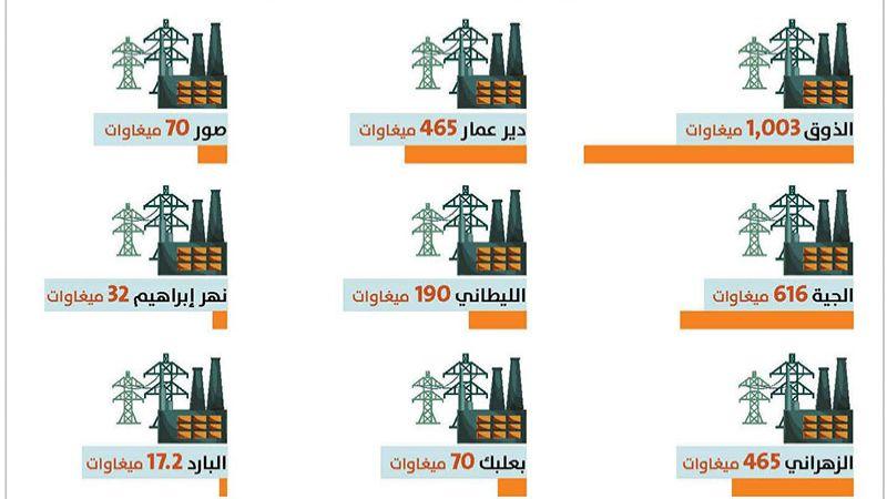 كهرباء لبنان: العتمة خيار أم قدر؟