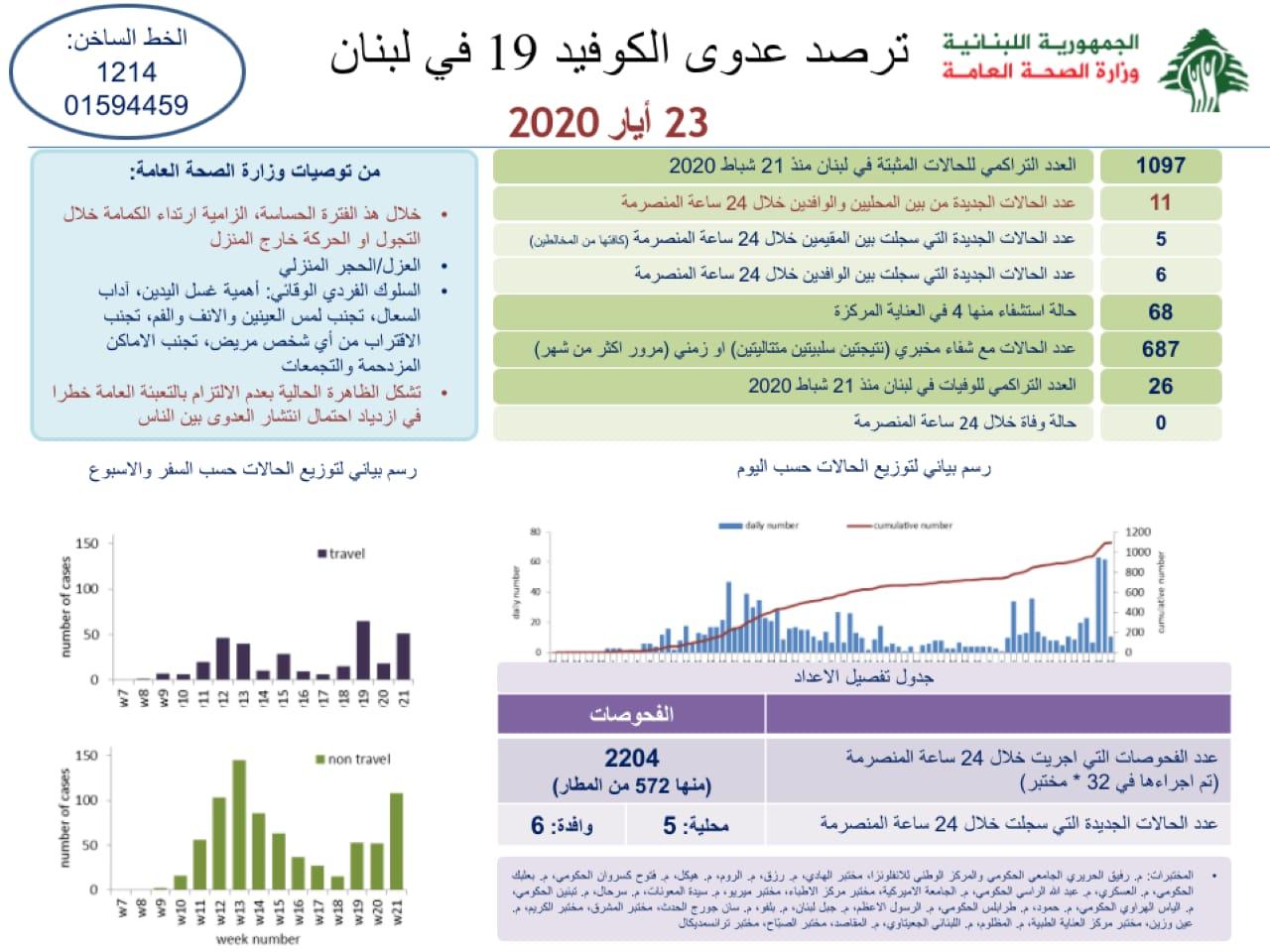 """لبنان: 11 إصابة جديدة .. وعداد """"كورونا"""" يقترب من 1100"""