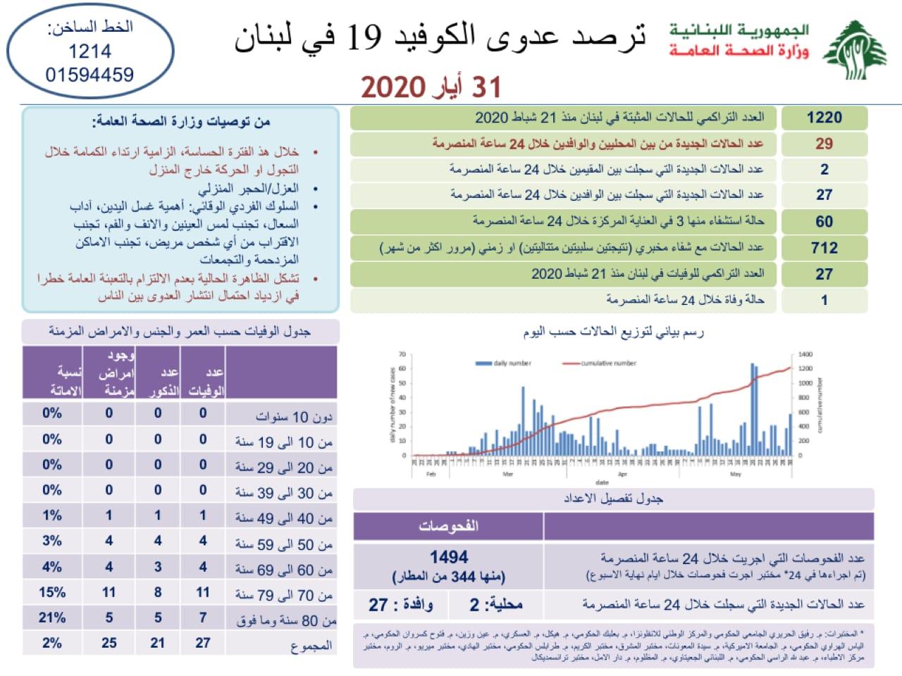 وزارة الصحة: 29 إصابة جديدة وحالة وفاة واحدة