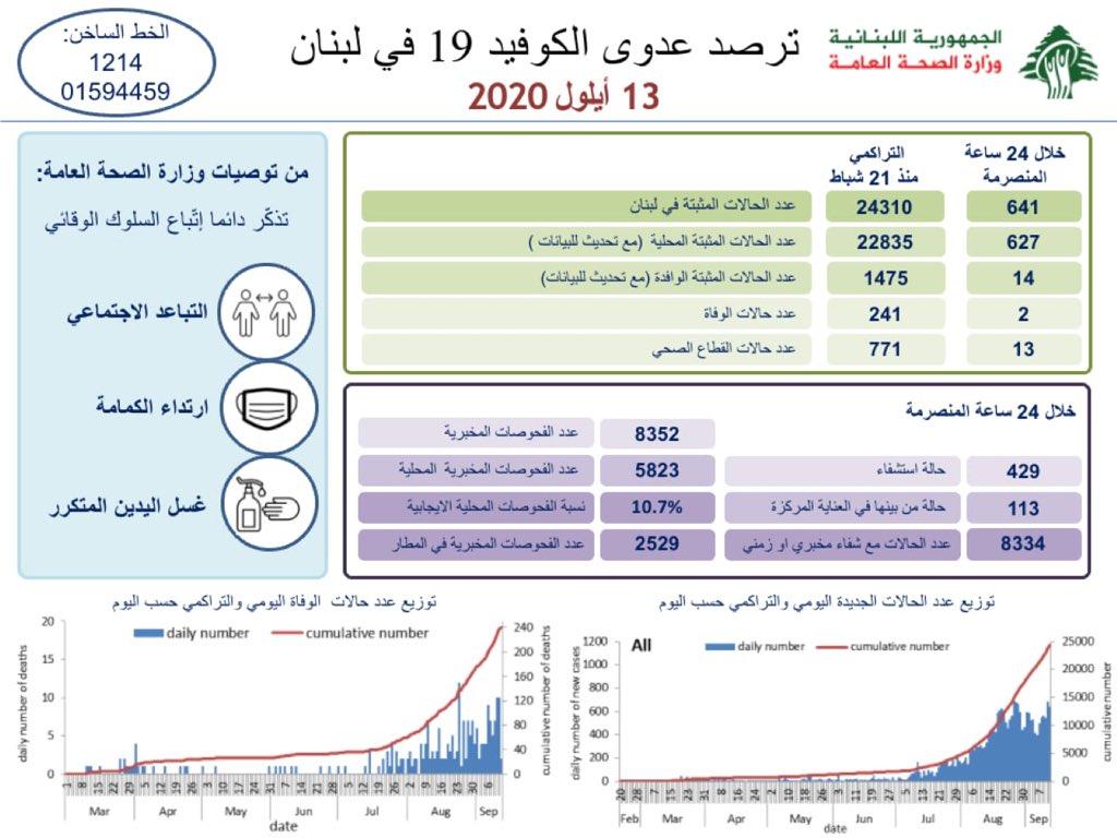 وزارة الصحة: 641 اصابة كورونا وحالتي وفاة